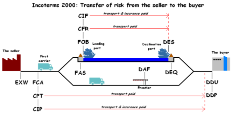 Incoterms 2000 Customs Clearing Custom Broker Chb